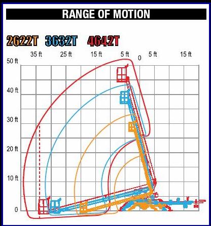 2622t Bil Jax Aerial Work Platform Information And Lift Chart